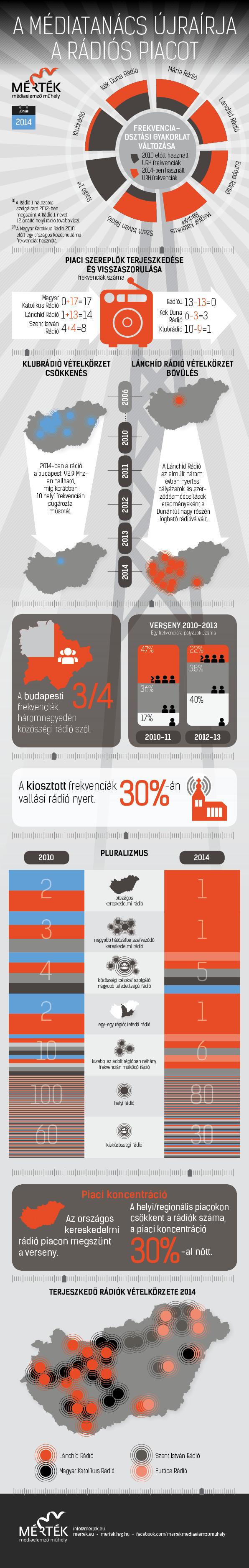 A Médiatanács újraírja a rádiós piacot
