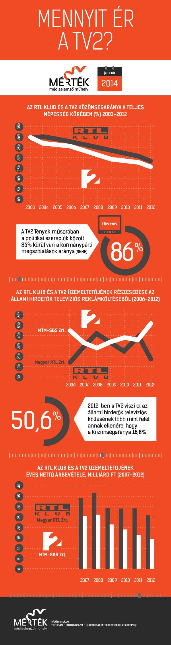 Mennyit ér a TV2?