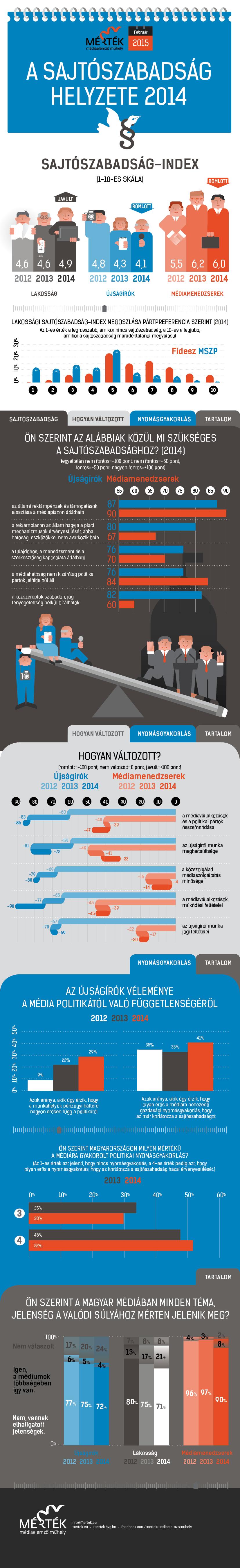 A sajtószabadság helyzete 2014