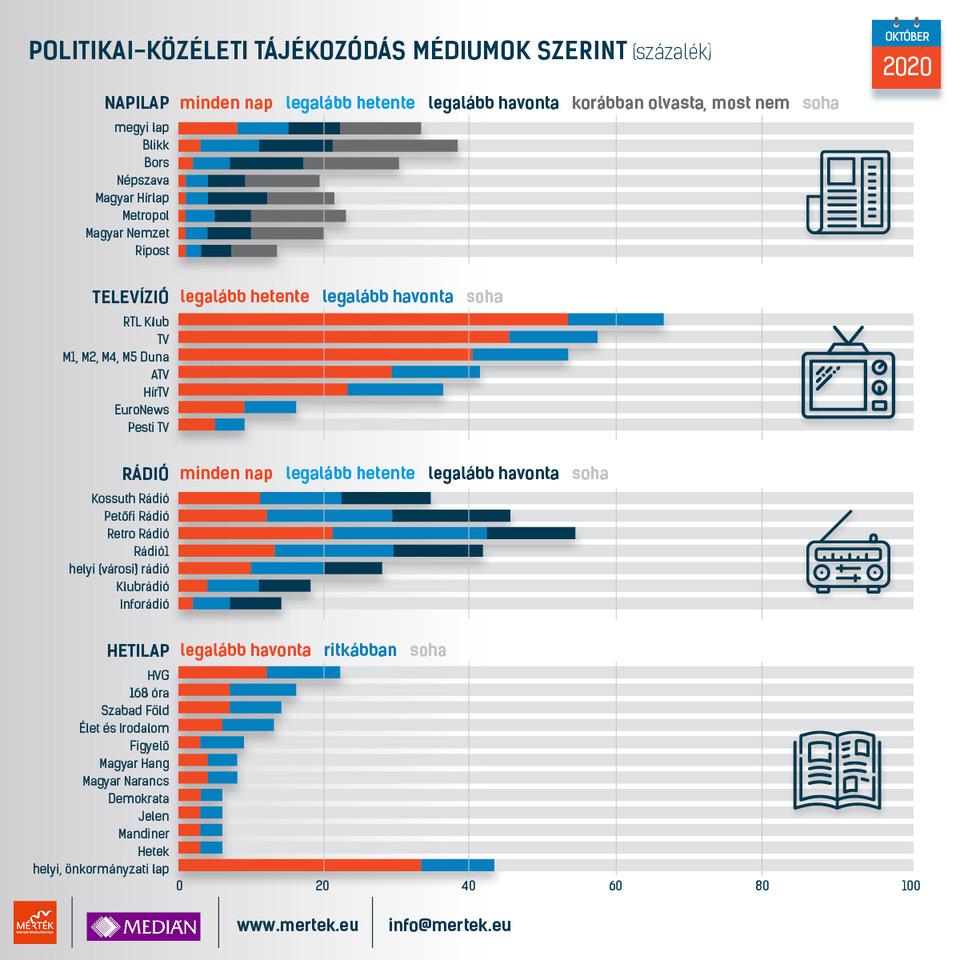 Politikai-közéleti tájékozódás
